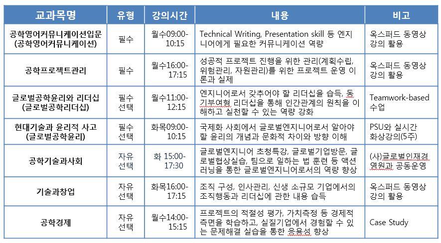 2013-2글로벌엔지니어 교과목.JPG