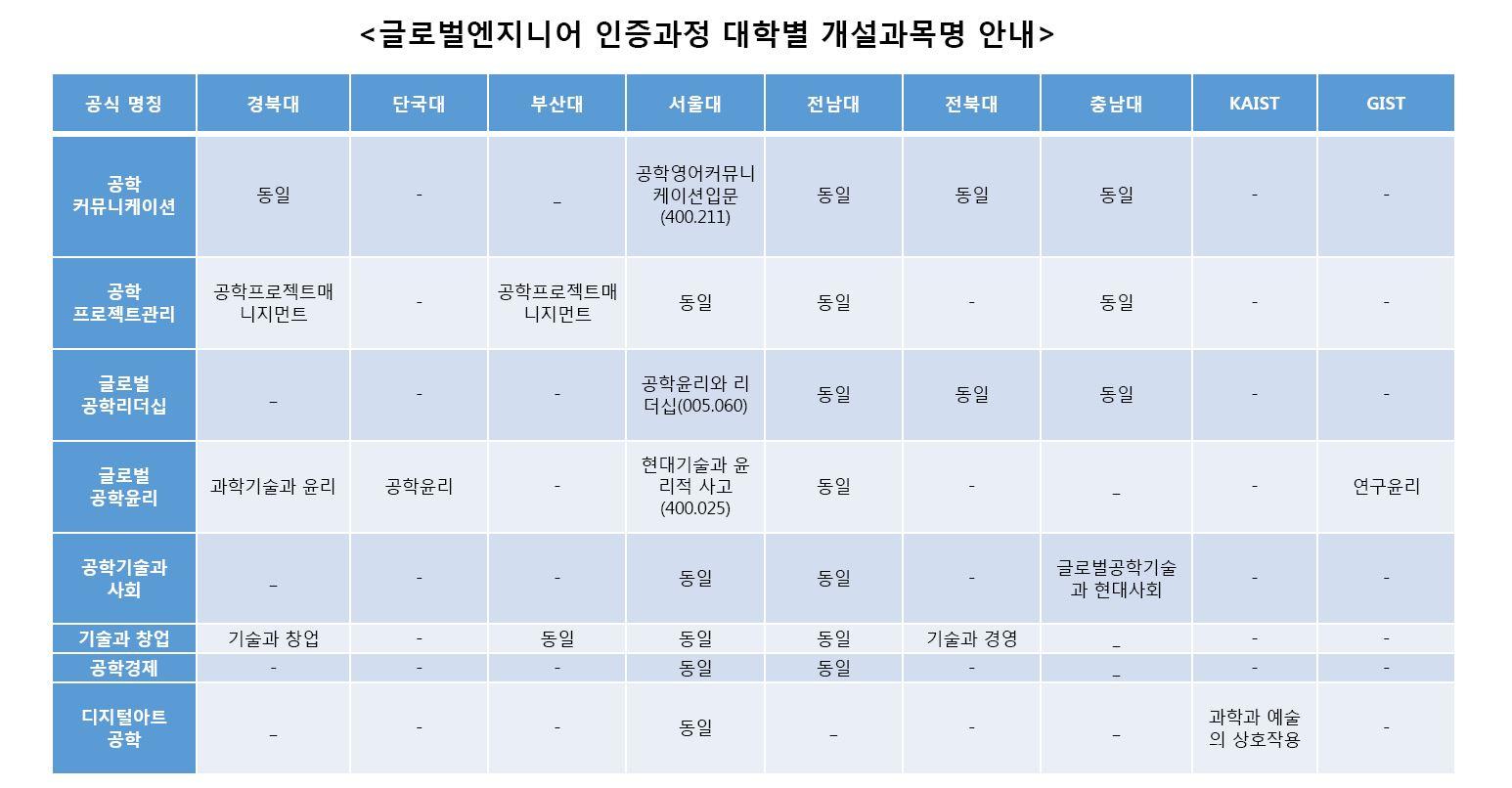 글로벌엔지니어 인증과정 대학별 개설과목명.JPG